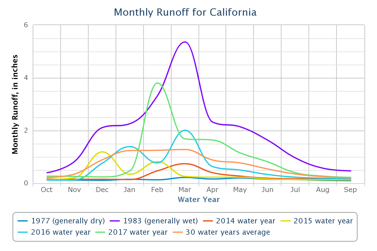 Line Chart Visualizing Monthly Runoff Data For California Water Years 1977 A Dry Year