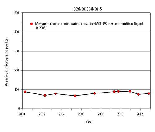 Time-series graph of arsenic measurements at selected wells in the Mojave and Morongo Groundwater Basins