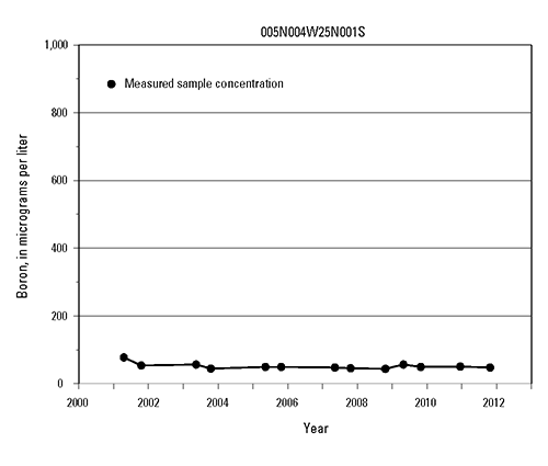 Time-series graph of boron measurements at selected wells in the Mojave and Morongo Groundwater Basins