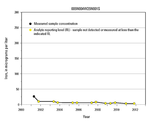 Time-series graph of iron measurements at selected wells in the Mojave and Morongo Groundwater Basins
