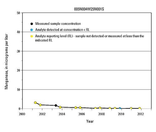 Time-series graph of manganese measurements at selected wells in the Mojave and Morongo Groundwater Basins