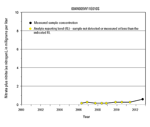 Time-series graph of nitrate measurements at selected wells in the Mojave and Morongo Groundwater Basins