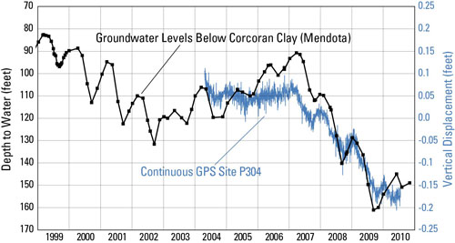 Water level and CGPS data for CGPS site P304.