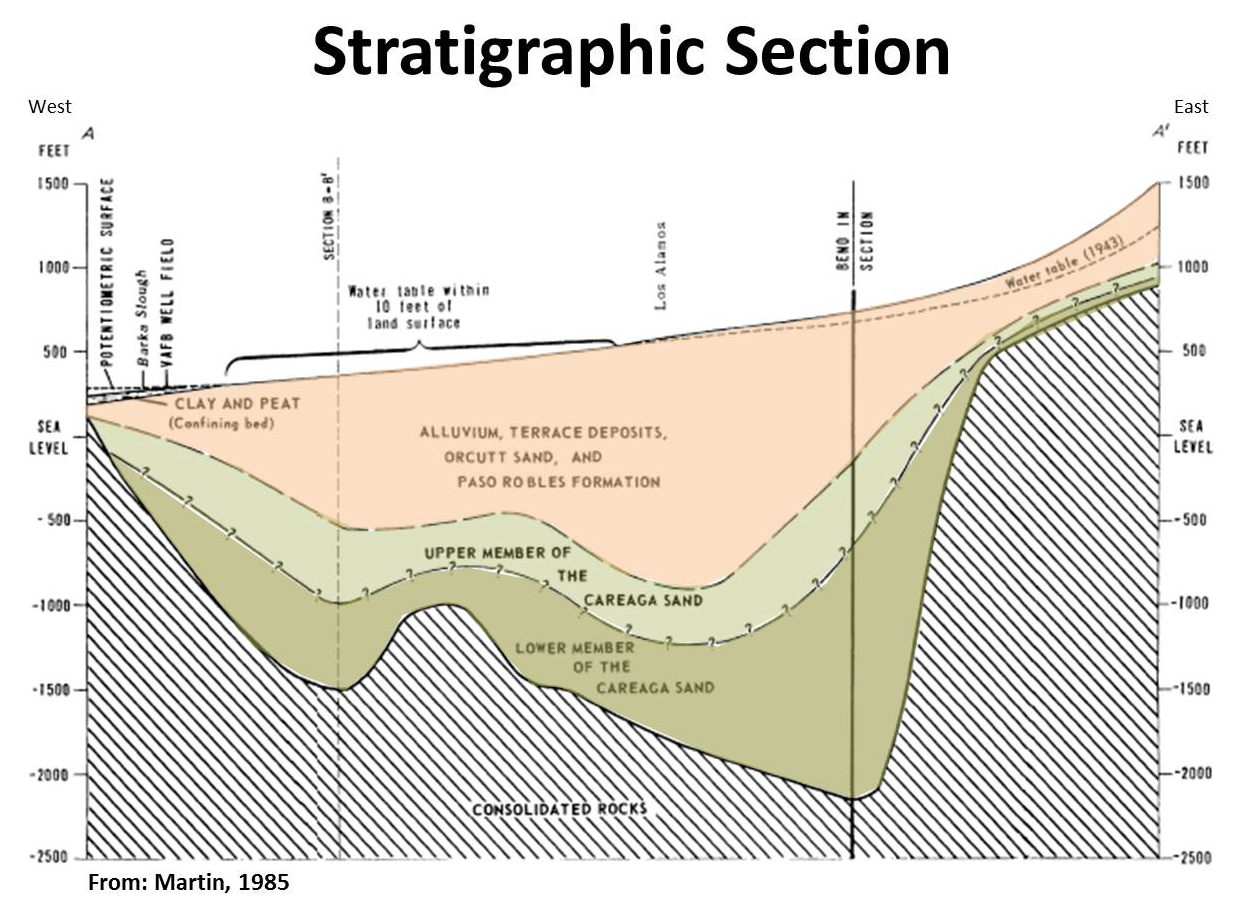 Illustrated figure showing the stratigraphic profile of the San Antonio Creek Valley