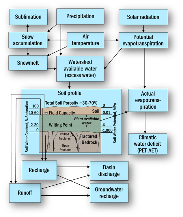 Figure 2. Schematic describing relation of components of the Basin Characterization Model (from Thorne and others, 2012).